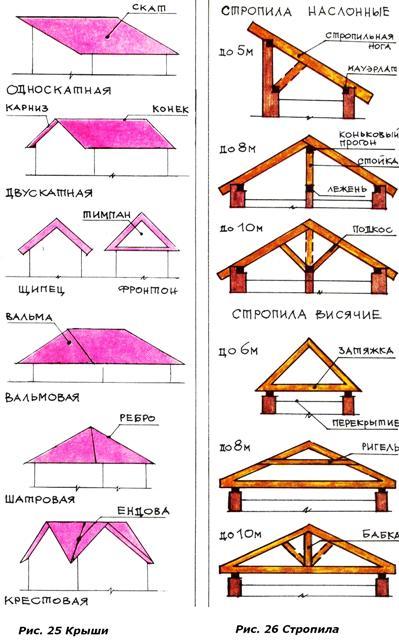 Дом своими руками строим крышу дома Дома на StartPix